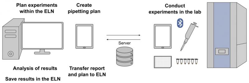 Lab digitization process