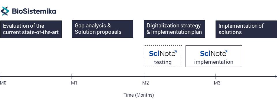 SciNote and Biosistemika evolution process